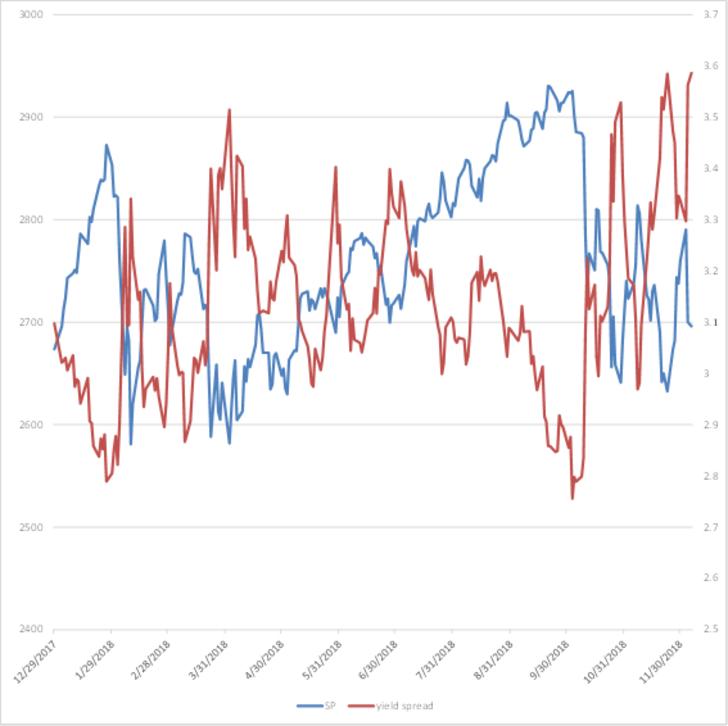 S&P500(青)とイールドスプレッド(赤)