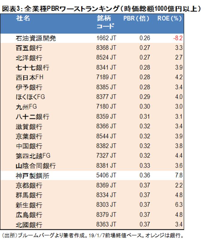 金融テーマ,邦銀株