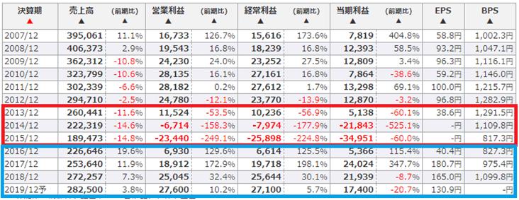 日本マクドナルドホールディングスの業績推移