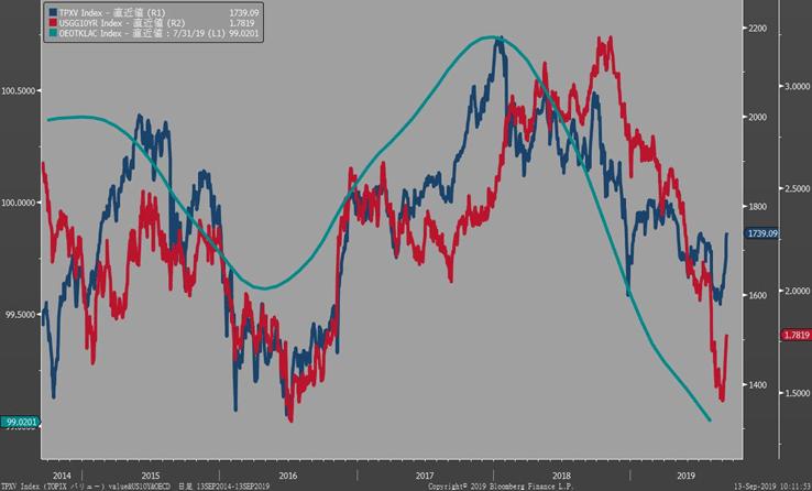 青:バリュー株指数、赤:米国10年債利回り シアン:OECD景気先行指数
