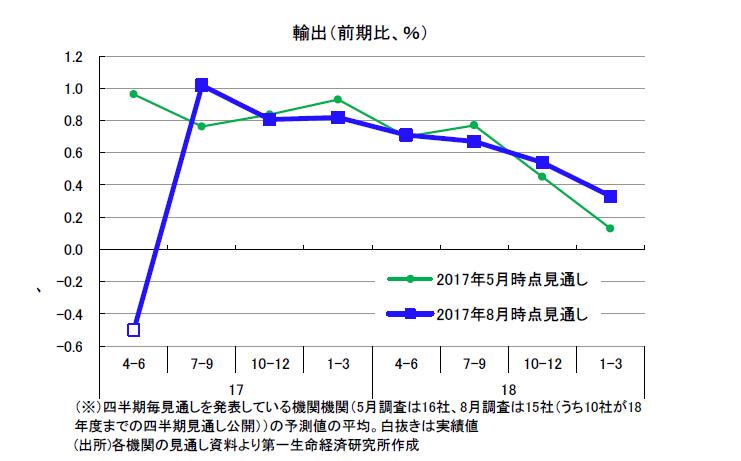 民間調査機関の経済見通し(2017年8月)