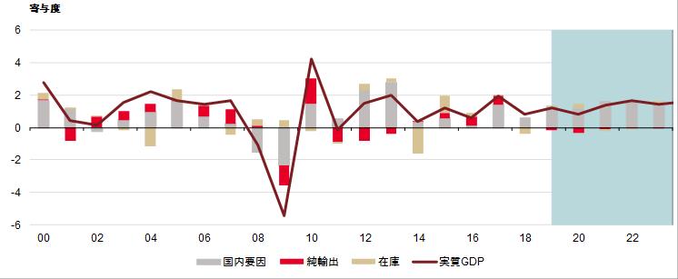 実質GDP成長率と寄与度