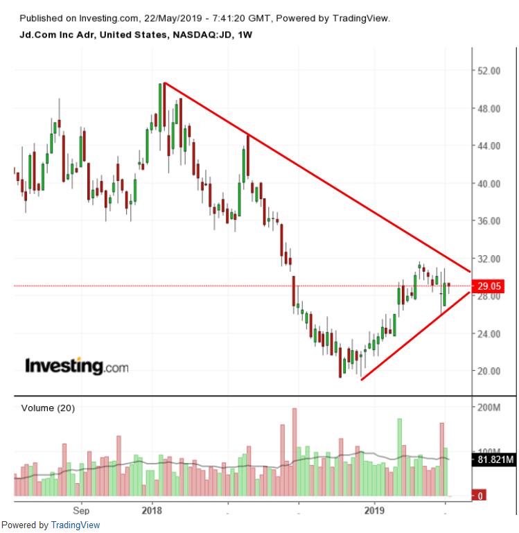 $JD Weekly Chart