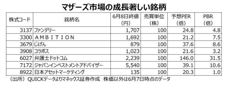 日本株銘柄フォーカス,マザーズ市場
