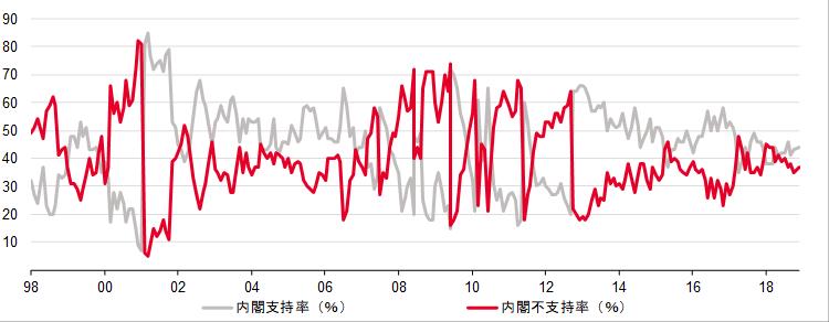 内閣支持率の推移と歴代内閣の平均支持率