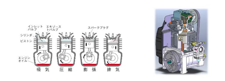 4ストローク・エンジン