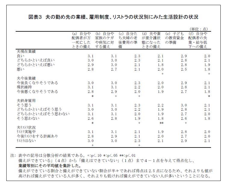 30~54 歳の既婚男女に聞いた 『仕事と家庭生活に関するアンケート調査結果』