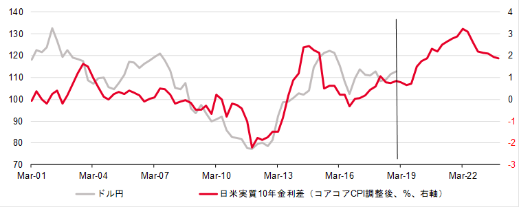 ドル・円と日米実質金利スプレッド
