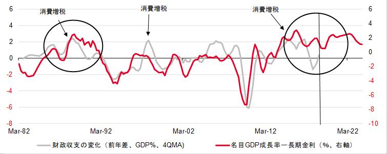 財政収支の変化と名目GDP成長率と長期金利の差