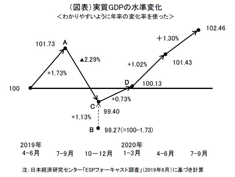 消費税の駆け込みと反動(上編)