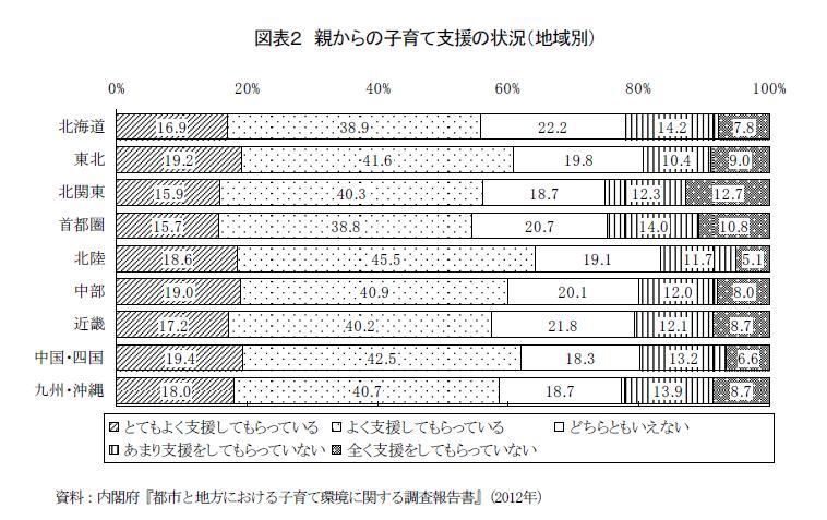 注目される地方の出生率低下