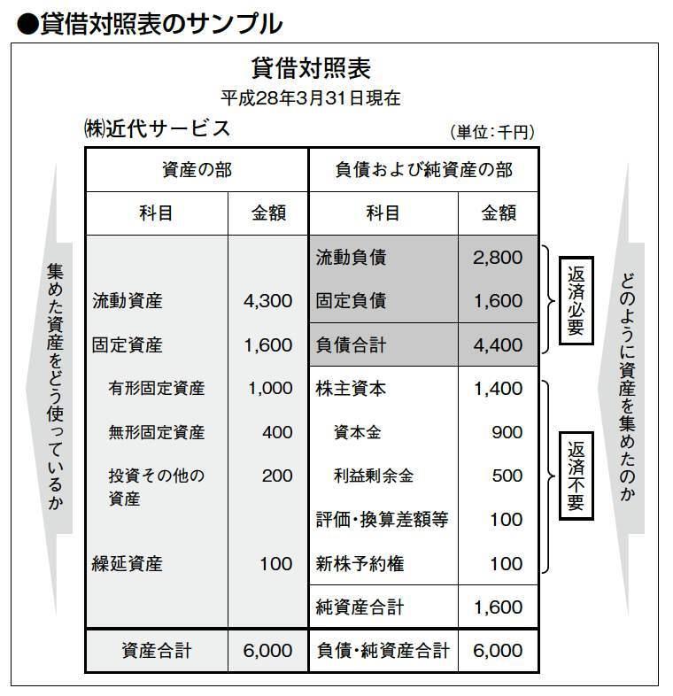 貸借対照表のサンプル