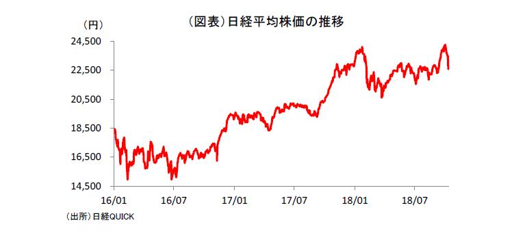 米国発株価暴落