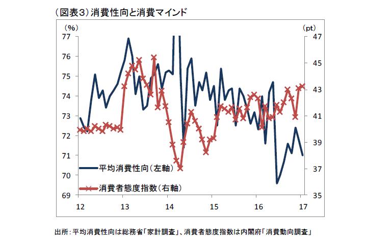 消費性向の低迷が長期化