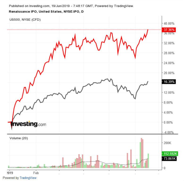 IPO vs S&P 500 日足