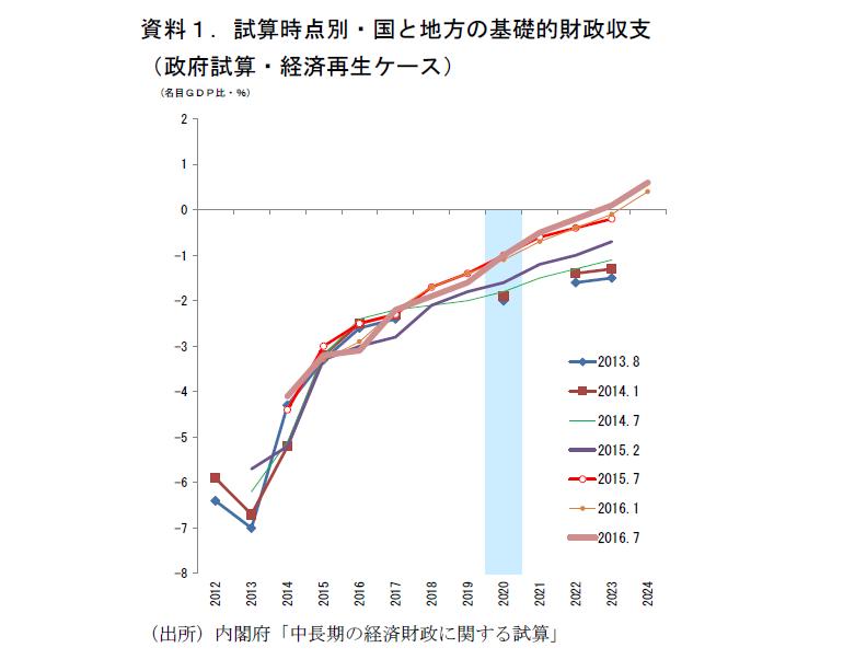 改訂版・中長期財政試算のポイント整理