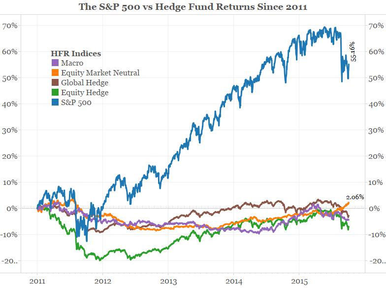 S&P 500 vs. hedge fund returns since 2011