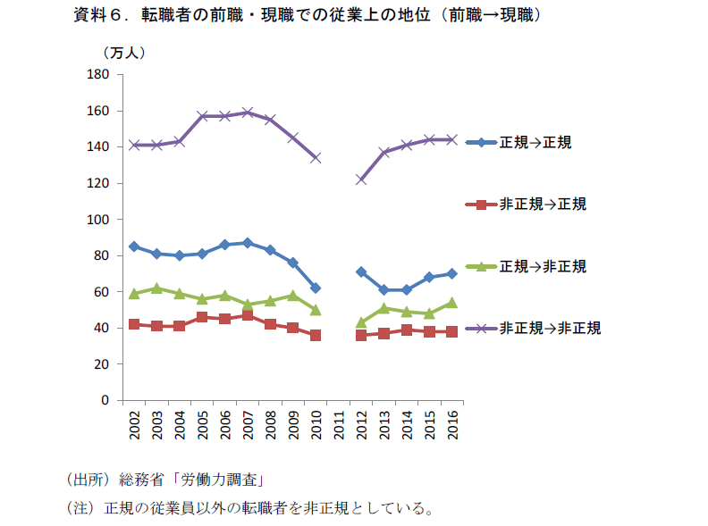 人手不足が変える日本経済③
