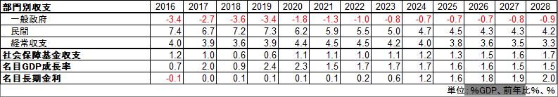 内閣府中長期財政試算 部門別収支予測(ベースラインケース)