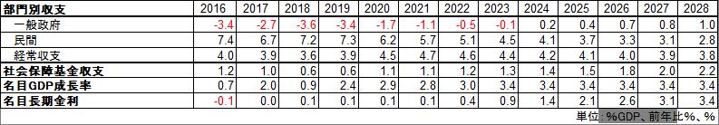 内閣府中長期財政試算 部門別収支予測(成長実現ケース)