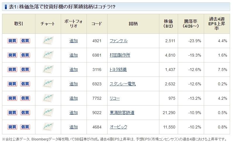 日本株投資戦略,好業績銘柄