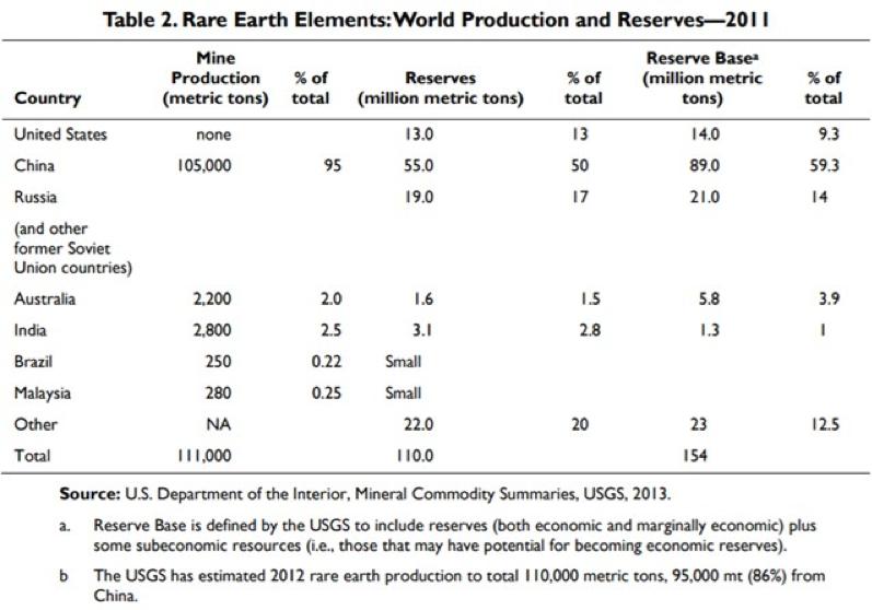 各国におけるレアアースの生産量・貯蔵量一覧