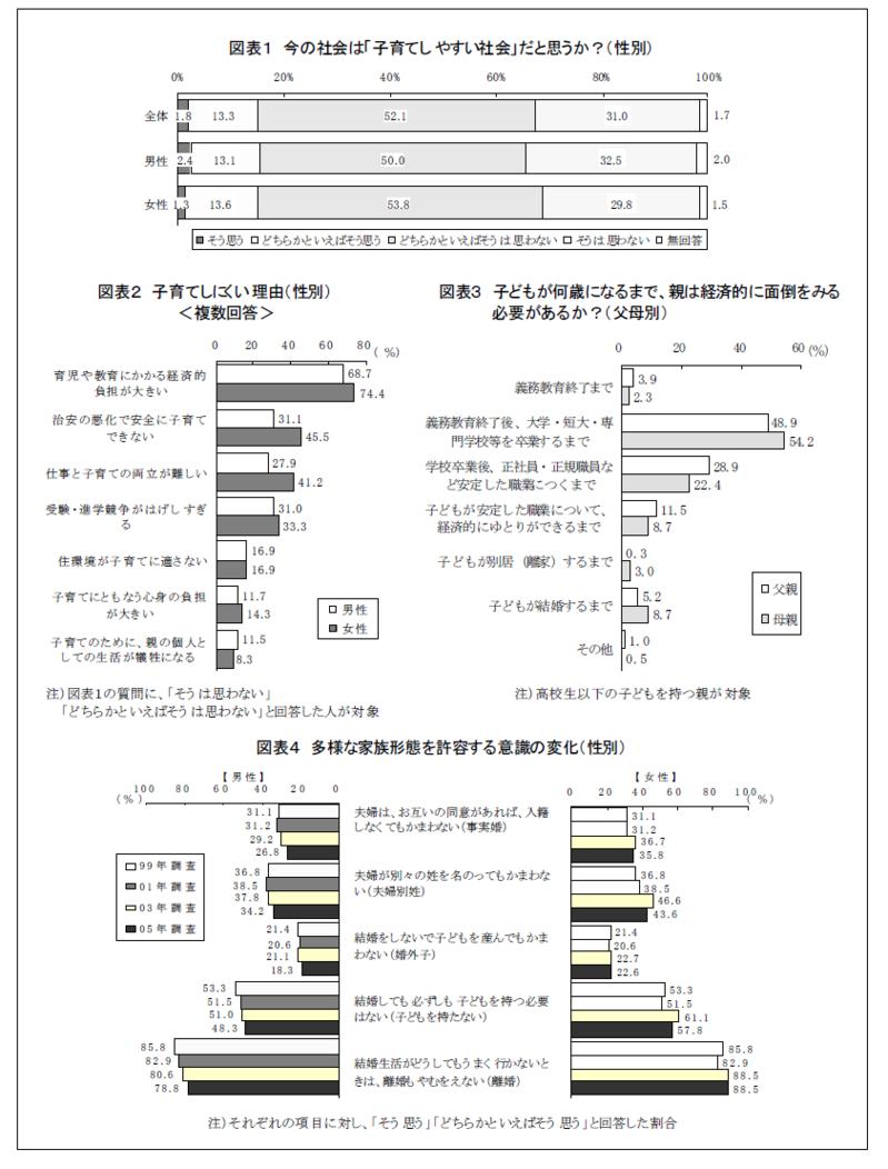 18~69 歳の男女3,000 名に聞いた定点調査 「今後の生活に関するアンケート」の結果概要