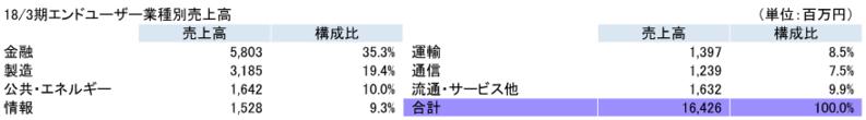 18/3期エンドユーザー業種別売上高