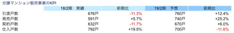 分譲マンション販売事業のKPI