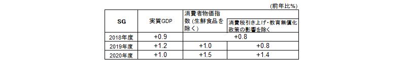 SGの経済・物価見通し