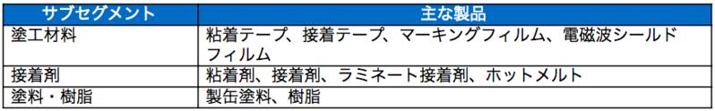 ポリマー・塗加工関連事業2