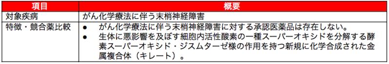 SP-04:細胞内スーパーオキシド除去剤 PledOx®(プレドックス)