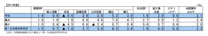 民間調査機関の経済見通し(2017年5月)