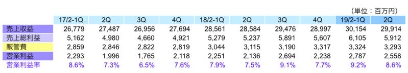 四半期業績の推移
