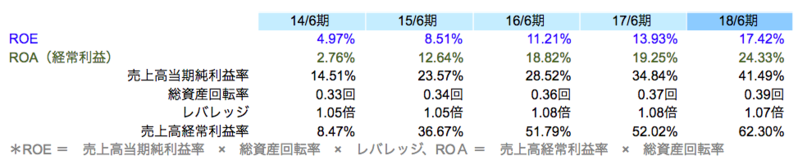 ROE・ROAの推移