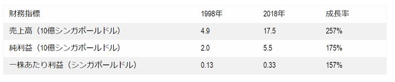 20年以上配当を継続しているシンガポール企業(その2)