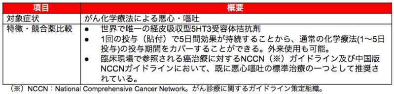 SP-01:経皮吸収型制吐剤 Sancuso®(サンキューソ)