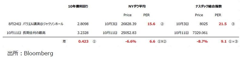 市場と感情