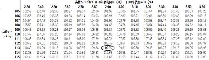 為替ヘッジなし米10年債投資vs10年JGB投資:為替損益分岐点