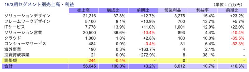 19/3期セグメント別売上高・利益