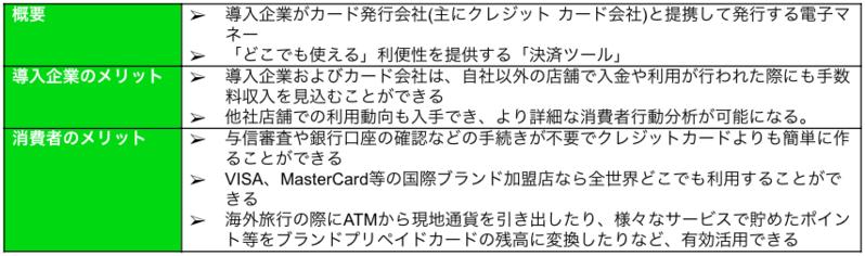ブランドプリペイドカード事業