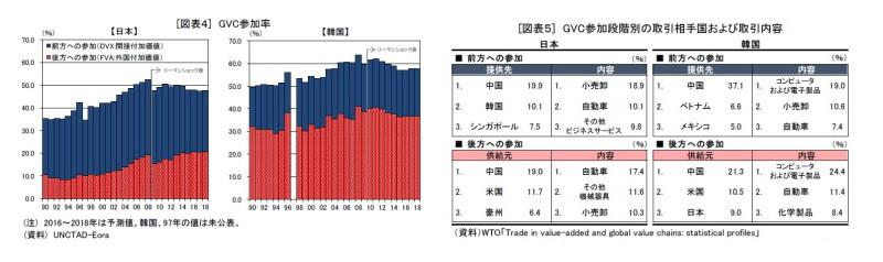 日韓貿易摩擦,グローバル・バリューチェーン