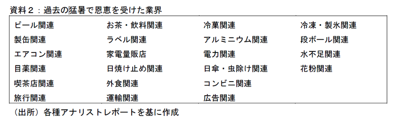 日本経済にも厳しい猛暑