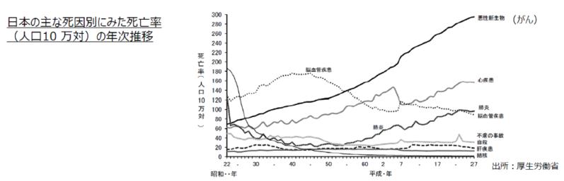 日本の死因