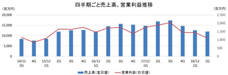 四半期毎の売上高・営業利益推移