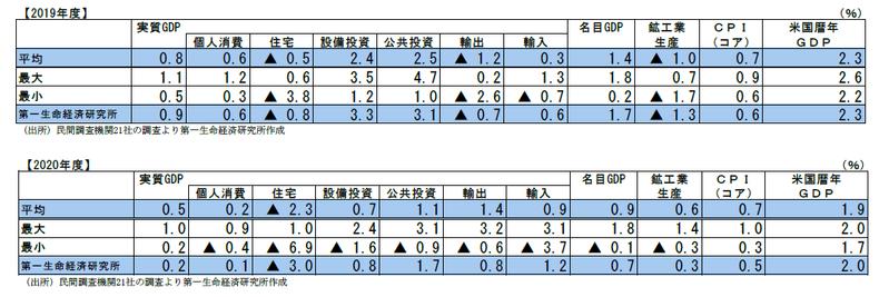 民間調査機関の経済見通し(2019 年8月)