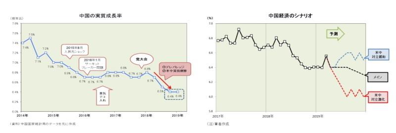 中国経済,シナリオ