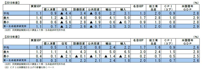 民間調査機関の経済見通し(2018 年8 月)