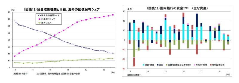 資金循環統計