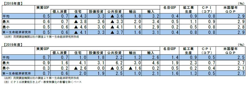 民間調査機関の経済見通し(2019 年2月)